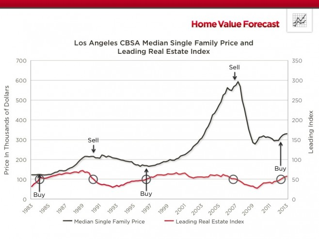 Chart of Los Angeles Real Estate Trend